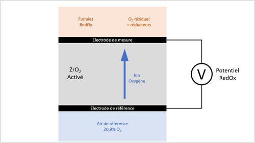 analyseur oxygène gaz combustion