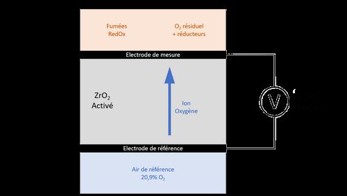 analyseur-oxygene-gaz-combustion